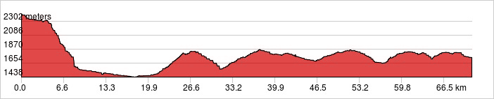 Day 4 - Chilik River Ride 70.9 km. +1,288 m/ -1,954 m.
