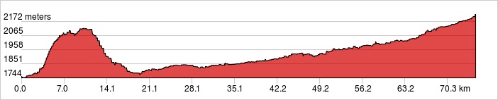 Day 5 - Kegen River Ride 74.9 km. +1,057 m/ -592 m.