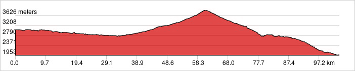 Day 11 - Chon Ashu Pass Ride 85 km. +1,557 m/ -2,606 m.